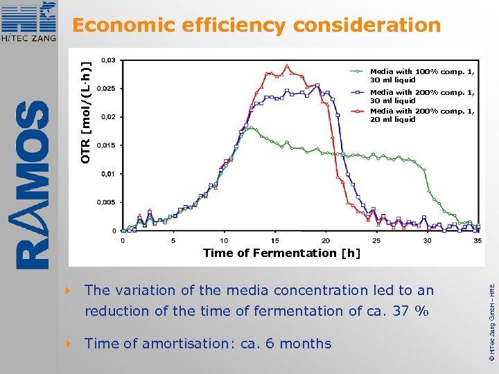 OTR [mol/(L·h)] Economic efficiency consideration Media with 100% comp. 1, 30 ml liquid Media