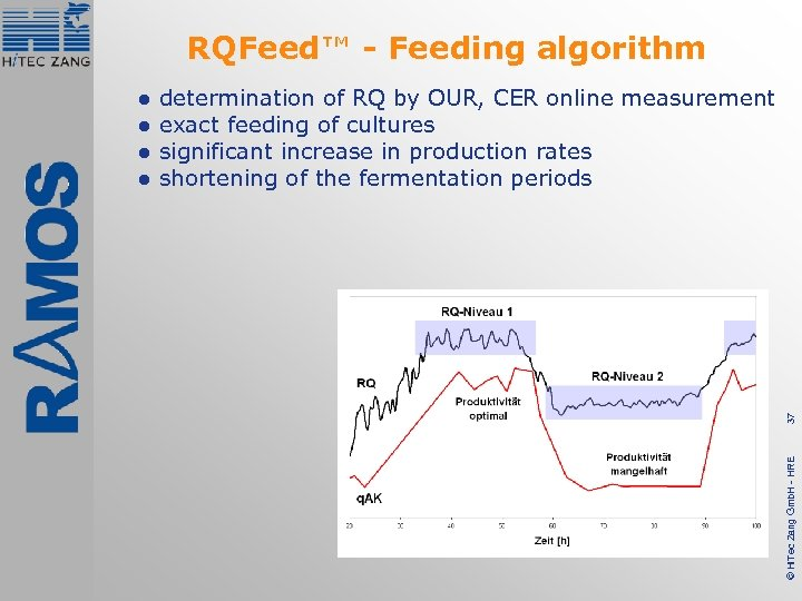 RQFeed™ - Feeding algorithm 37 determination of RQ by OUR, CER online measurement exact