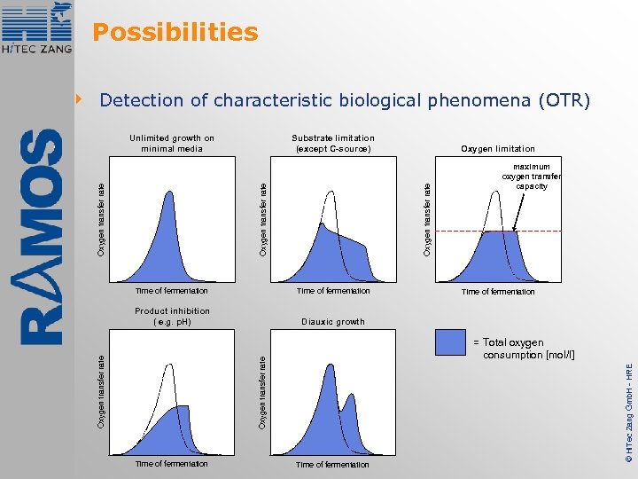 Possibilities 4 Detection of characteristic biological phenomena (OTR) Substrate limitation (except C-source) Oxygen limitation