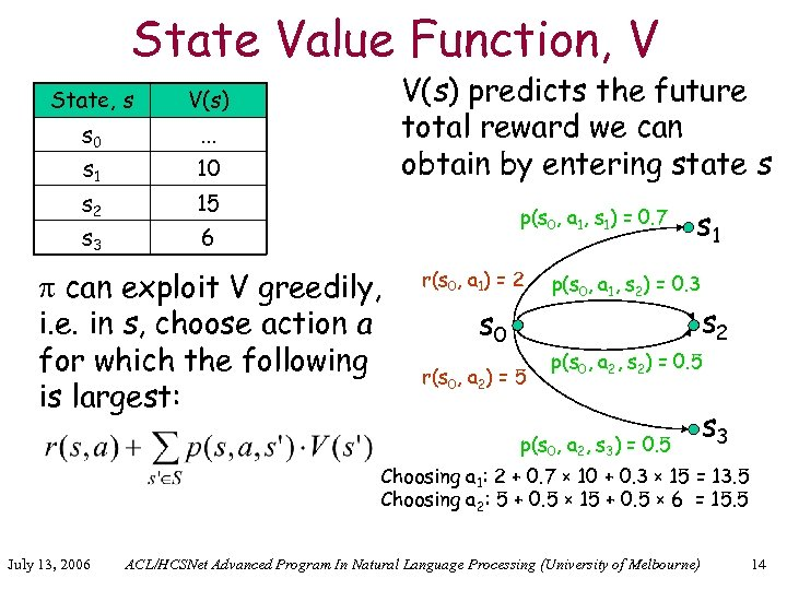 State Value Function, V State, s s 0 . . . s 1 10