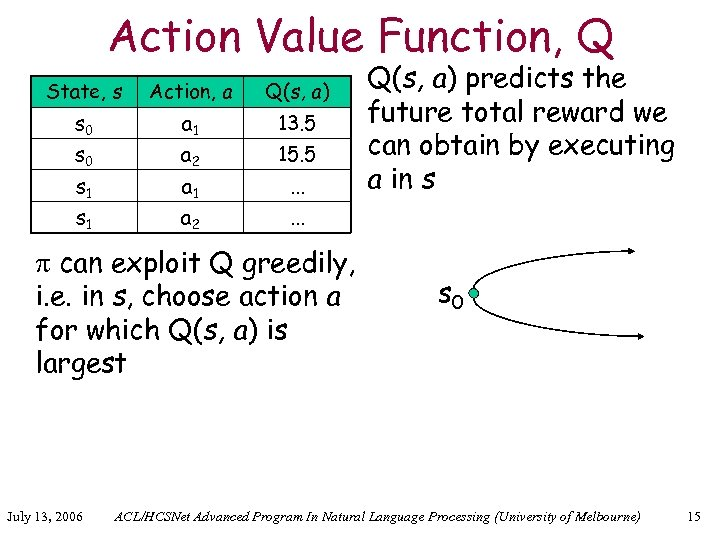 Action Value Function, Q State, s Action, a Q(s, a) s 0 a 1