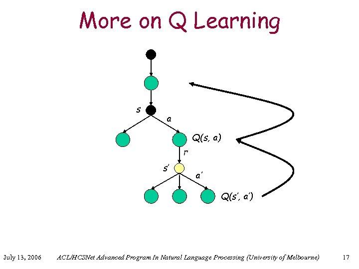 More on Q Learning s a Q(s, a) r s' a' Q(s', a') July