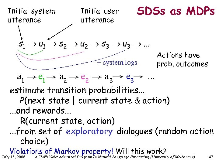 Initial system utterance SDSs as MDPs Initial user utterance Actions have prob. outcomes +