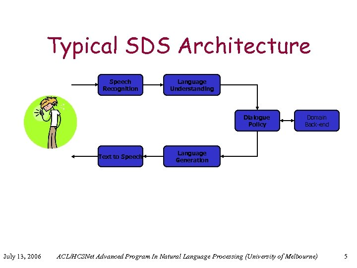 Typical SDS Architecture Speech Recognition Language Understanding Dialogue Policy Text to Speech July 13,
