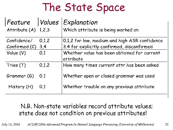 The State Space N. B. Non-state variables record attribute values; state does not condition