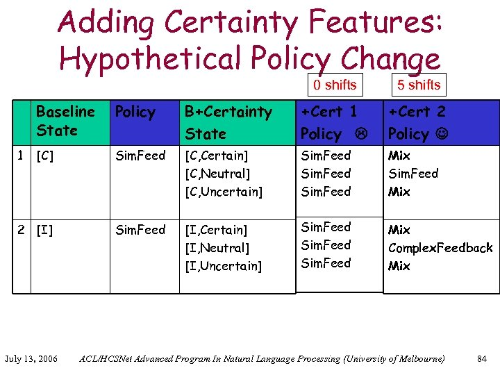 Adding Certainty Features: Hypothetical Policy Change 0 shifts 5 shifts Baseline State Policy B+Certainty