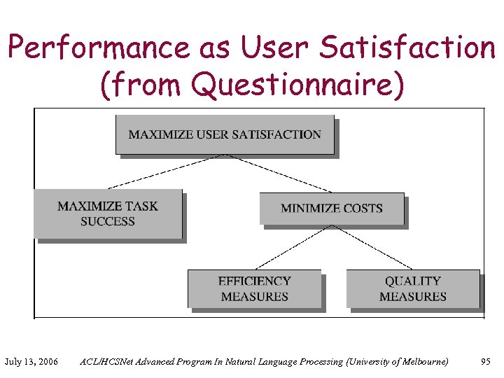 Performance as User Satisfaction (from Questionnaire) July 13, 2006 ACL/HCSNet Advanced Program In Natural