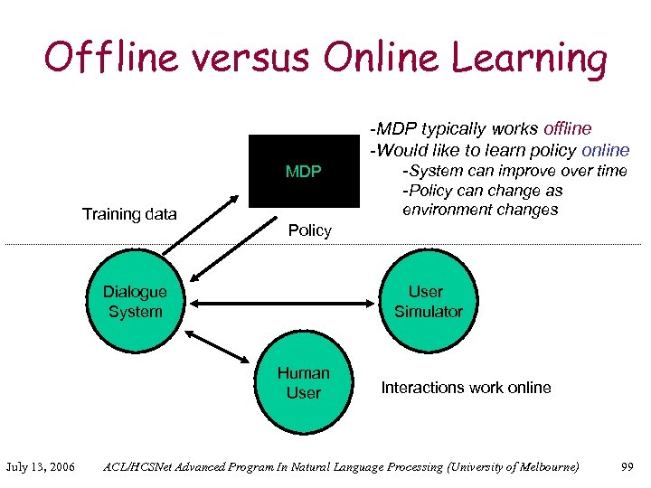 Offline versus Online Learning -MDP typically works offline -Would like to learn policy online