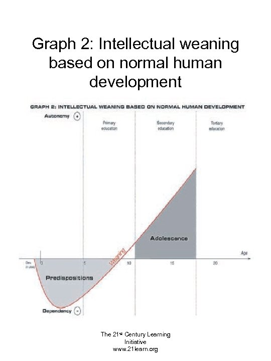Graph 2: Intellectual weaning based on normal human development The 21 st Century Learning