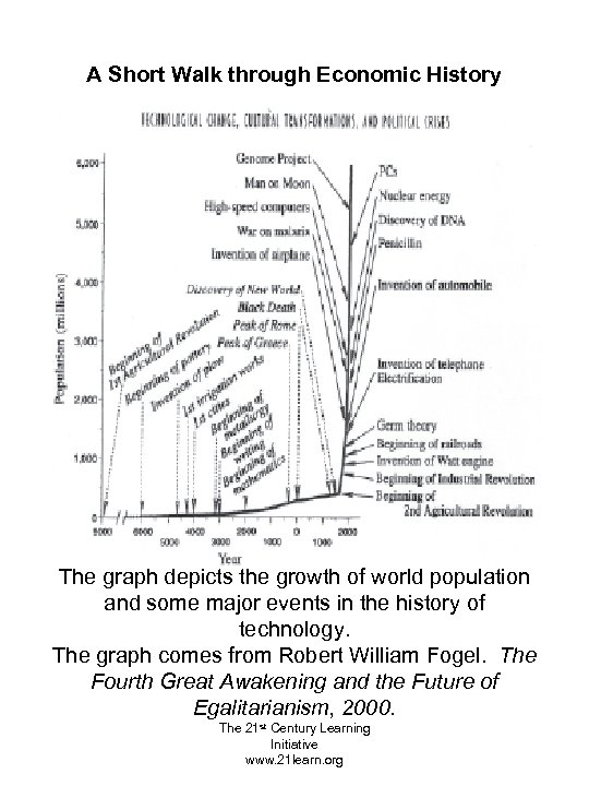 A Short Walk through Economic History The graph depicts the growth of world population