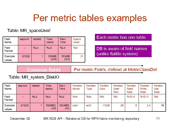 Per metric tables examples Table: MR_space. Used Field Name seqnum Field Format -- Example