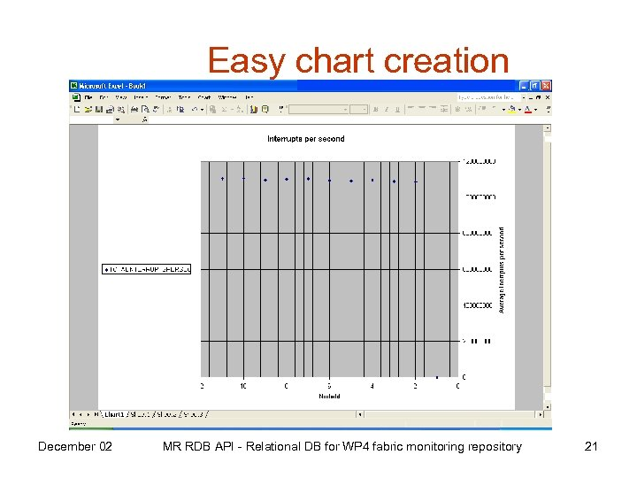 Easy chart creation December 02 MR RDB API - Relational DB for WP 4