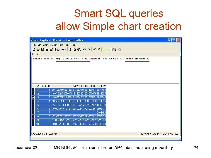 Smart SQL queries allow Simple chart creation December 02 MR RDB API - Relational