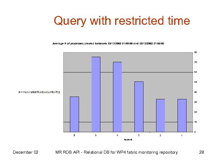 Query with restricted time December 02 MR RDB API - Relational DB for WP