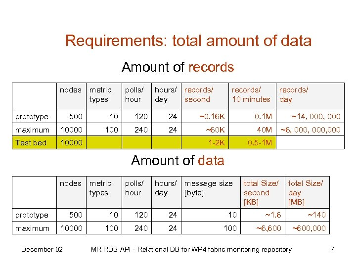 Requirements: total amount of data Amount of records nodes metric types polls/ hours/ records/