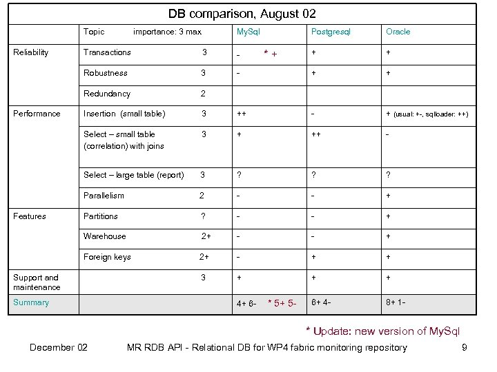 DB comparison, August 02 Topic Reliability importance: 3 max My. Sql Postgresql Oracle +