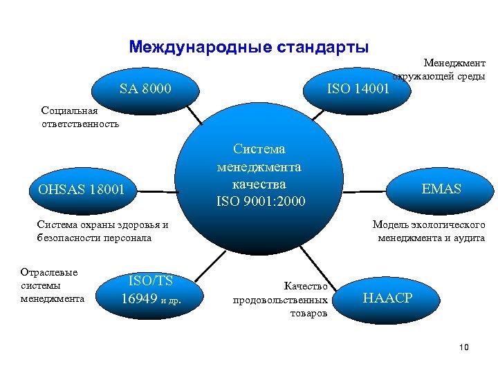 Международные стандарты SA 8000 ISO 14001 Менеджмент окружающей среды Социальная ответственность OHSAS 18001 Система