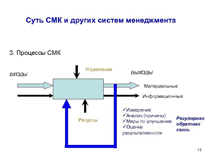 Суть СМК и других систем менеджмента 3. Процессы СМК ВХОДЫ Управление ВЫХОДЫ Материальные Информационные