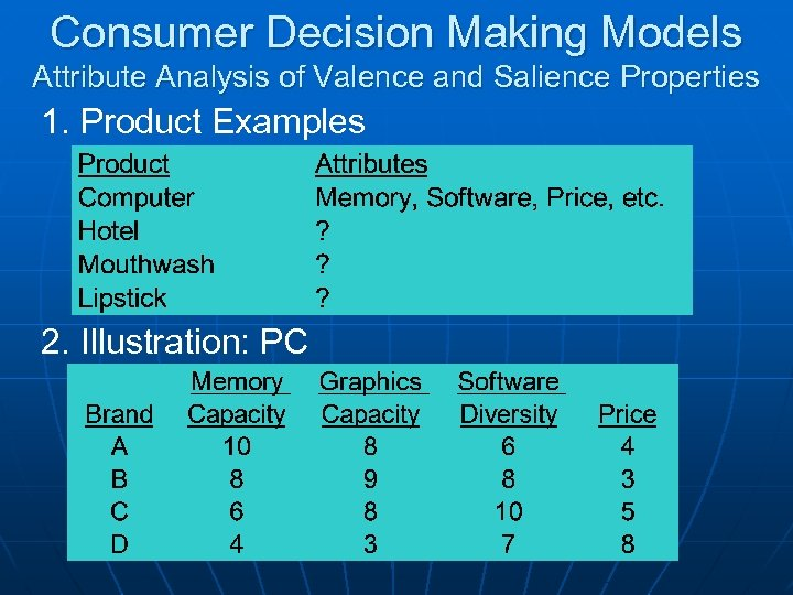 Consumer Decision Making Models Attribute Analysis of Valence and Salience Properties 1. Product Examples