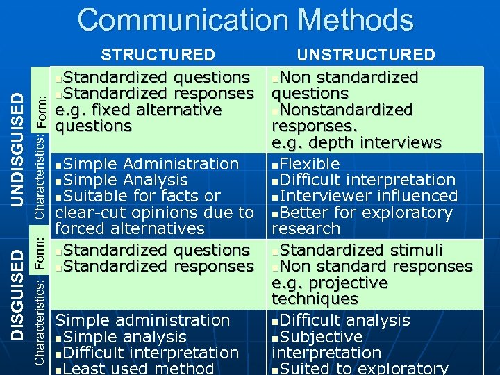 Characteristics: Form: DISGUISED UNDISGUISED Communication Methods STRUCTURED n. Standardized questions n. Standardized responses e.