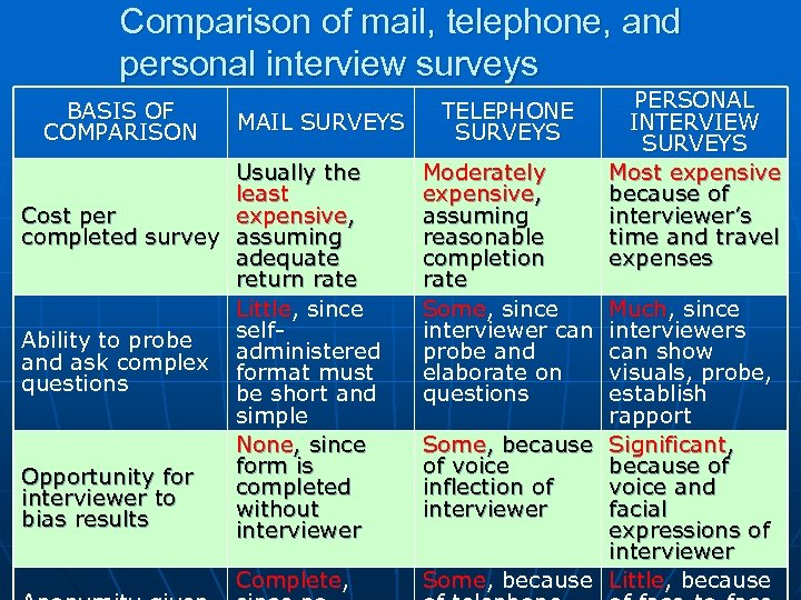 Comparison of mail, telephone, and personal interview surveys BASIS OF COMPARISON MAIL SURVEYS Usually