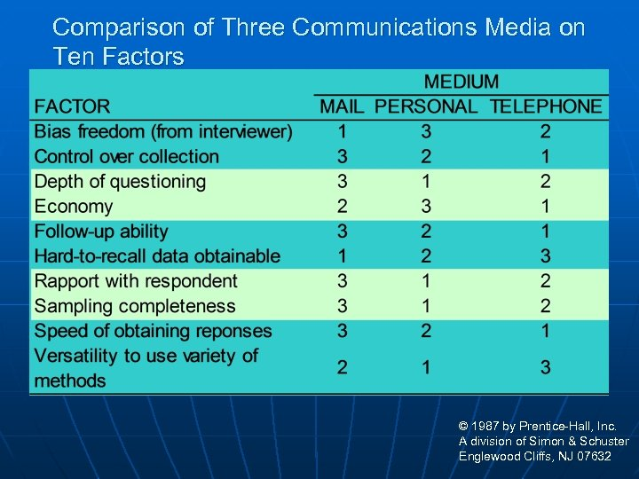 Comparison of Three Communications Media on Ten Factors © 1987 by Prentice-Hall, Inc. A