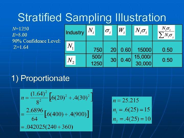 Stratified Sampling Illustration N=1250 E=8. 00 90% Confidence Level: Z=1. 64 1) Proportionate