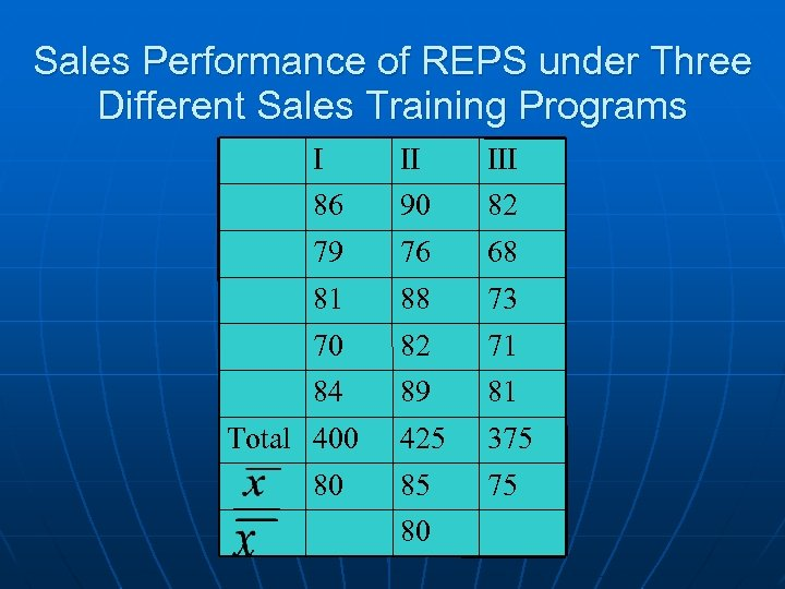 Sales Performance of REPS under Three Different Sales Training Programs I II III 86
