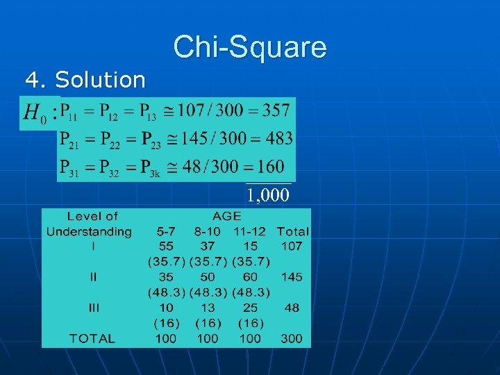 Chi-Square 4. Solution 1, 000
