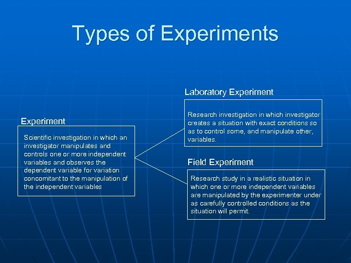 Types of Experiments Laboratory Experiment Scientific investigation in which an investigator manipulates and controls