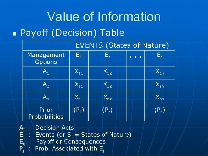 Value of Information n Payoff (Decision) Table Management Options EVENTS (States of Nature) E