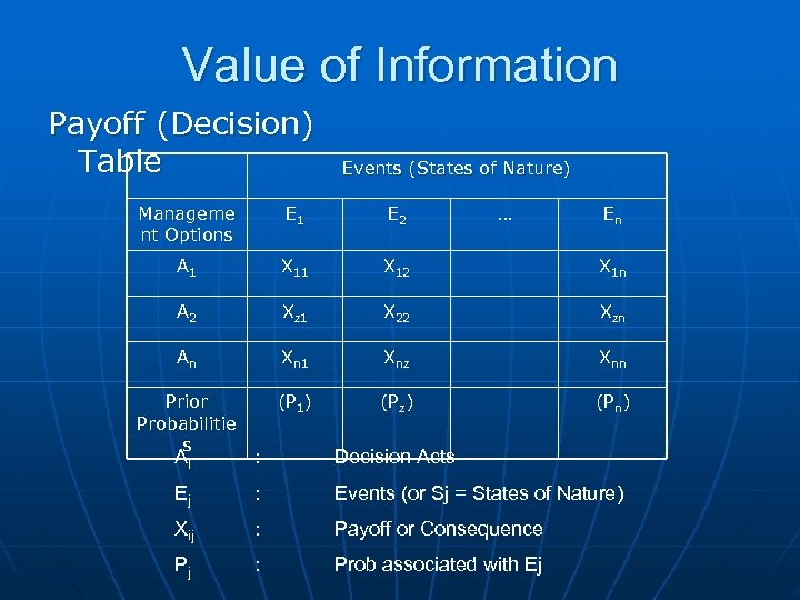 Value of Information Payoff (Decision) Table Events (States of Nature) Manageme nt Options E