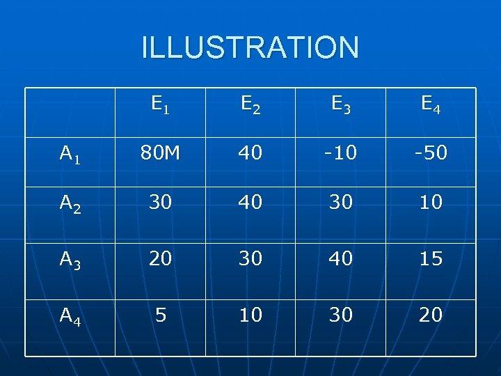 ILLUSTRATION E 1 E 2 E 3 E 4 A 1 80 M 40