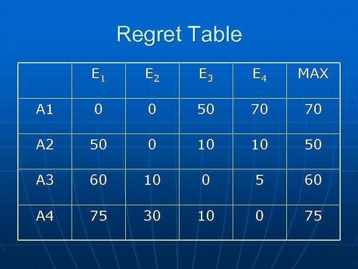 Regret Table E 1 E 2 E 3 E 4 MAX A 1 0