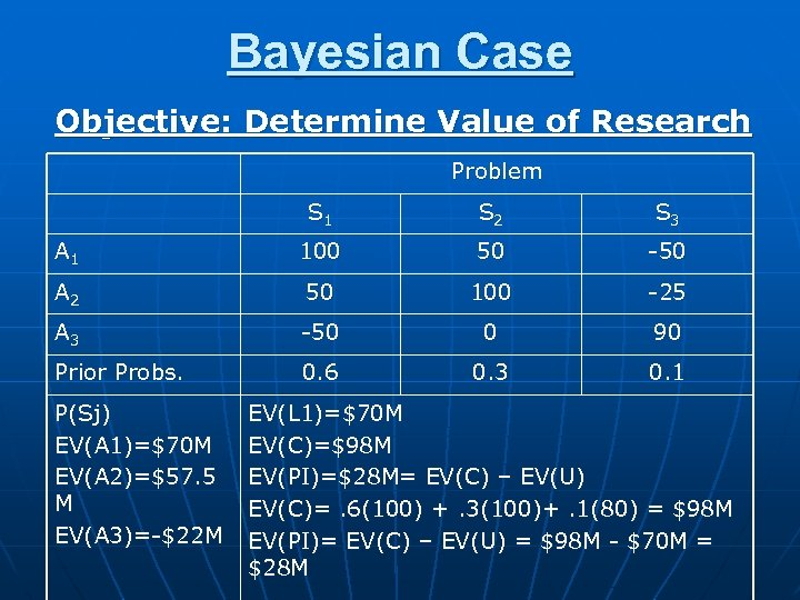Bayesian Case Objective: Determine Value of Research Problem S 1 S 2 S 3