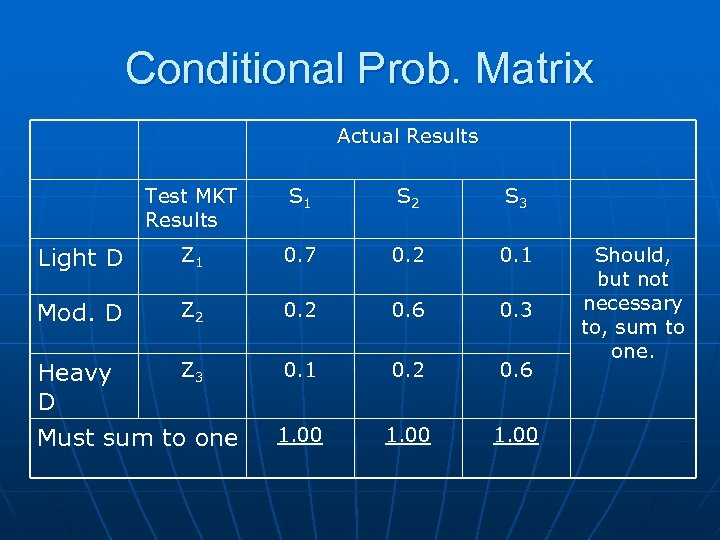Conditional Prob. Matrix Actual Results Test MKT Results S 1 S 2 S 3