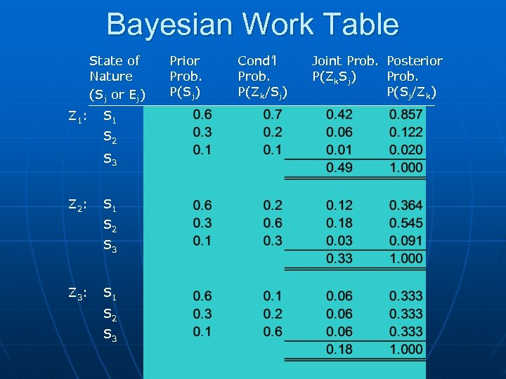 Bayesian Work Table State of Nature (Sj or Ej) Z 1: S 1 S
