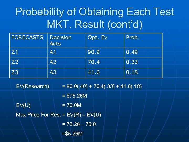 Probability of Obtaining Each Test MKT. Result (cont'd) FORECASTS Decision Acts Opt. Ev Prob.