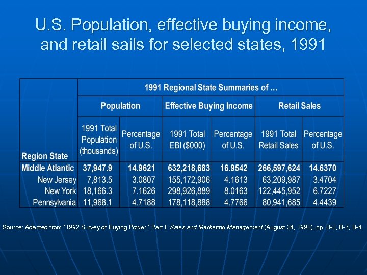 U. S. Population, effective buying income, and retail sails for selected states, 1991 Source: