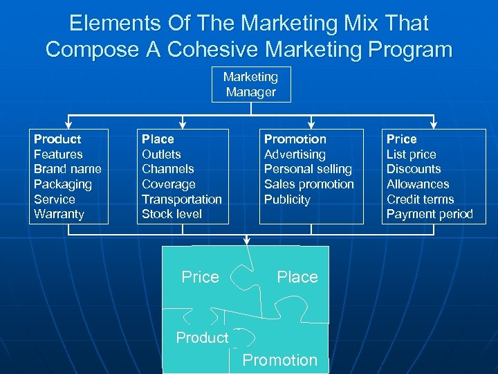 Elements Of The Marketing Mix That Compose A Cohesive Marketing Program Marketing Manager Product