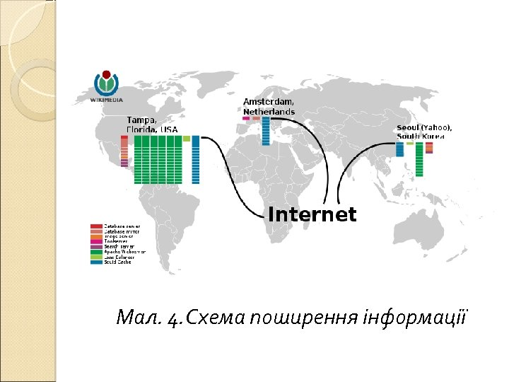 Мал. 4. Схема поширення інформації