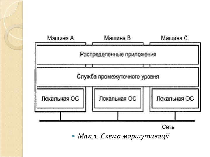 Мал. 1. Схема маршутизації