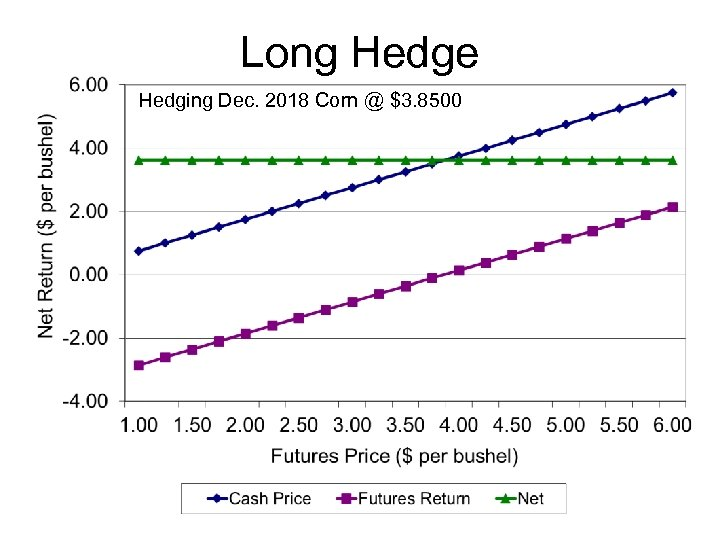 Long Hedge Hedging Dec. 2018 Corn @ $3. 8500