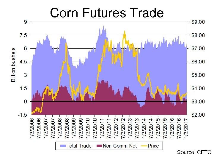 Corn Futures Trade Source: CFTC