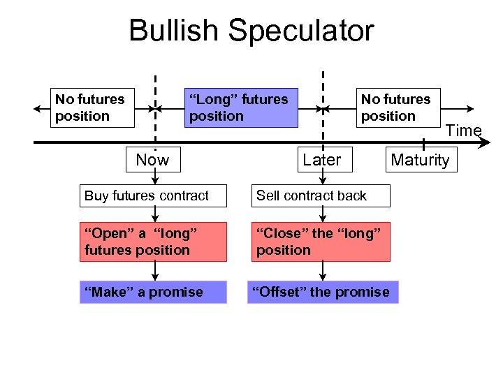 "Bullish Speculator No futures position ""Long"" futures position Now No futures position Later Buy"