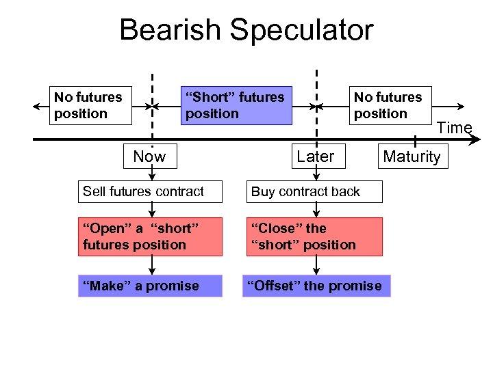 "Bearish Speculator No futures position ""Short"" futures position Now No futures position Later Sell"