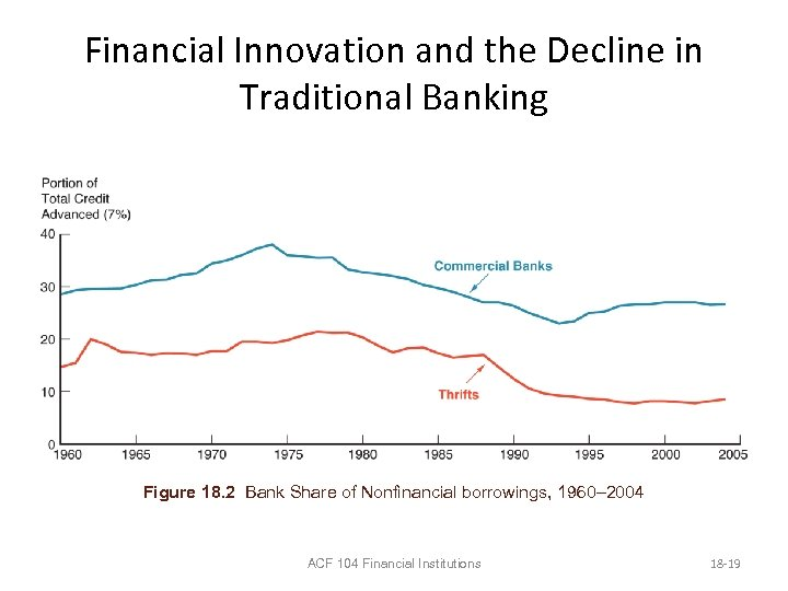 Financial Innovation and the Decline in Traditional Banking Figure 18. 2 Bank Share of
