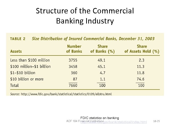 Structure of the Commercial Banking Industry FDIC statistics on banking ACF 104 Financial Institutions