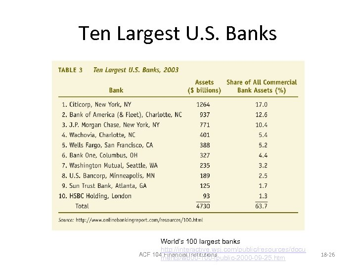 Ten Largest U. S. Banks World's 100 largest banks http: //interactive. wsj. com/public/resources/docu ACF