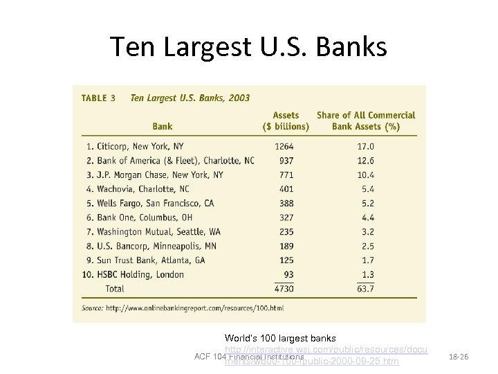 Ten Largest U. S. Banks World's 100 largest banks http: //interactive. wsj. com/public/resources/docu ACF